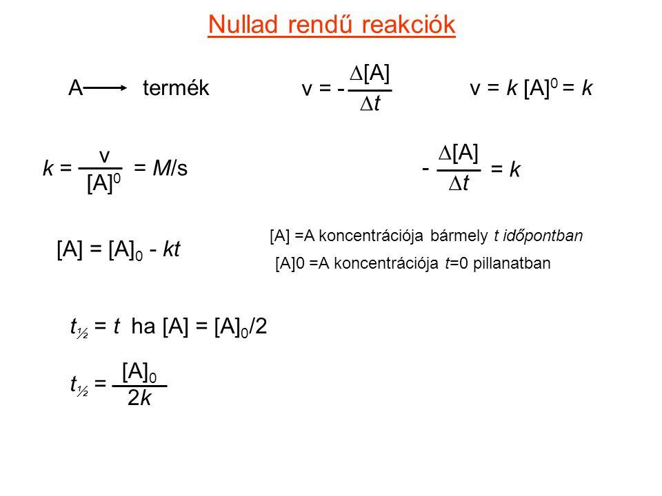Nullad rendű reakciók v = - D[A] Dt A termék v = k [A]0 = k v [A]0